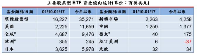 資料來源: 彭博資訊,截至 2020/01/17,統計彭博資訊可查詢之所有 ETF 資金流量,共 6159 檔股票型 ETF,彭博更新時間為 1/19 6am(紐約時間)。* 全球:國際 + 全球股票型 ETF,歐洲:歐元區 + 歐盟 + 歐洲不含英國 + 歐洲地區 ETF,亞太:亞太 + 亞太 (不含日本)ETF。