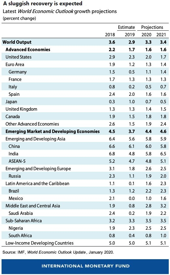 IMF針對全球與各主要經濟體之經濟成長預測 圖片:IMF