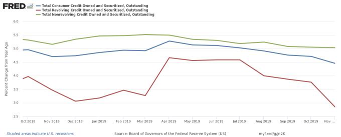 至去年 11 月債務變化 (圖表取自 Zero Hedge)