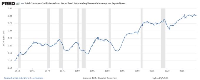 整體債務持續攀高 (圖表取自 Zero Hedge)