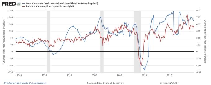 消費者支出與債務成長接近同步 (圖表取自 Zero Hedge)