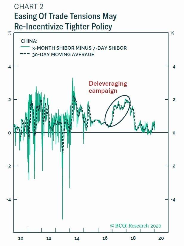 綠線:3 個月期上海同業拆款利率 Shibor 減 7 天期之利差 虛線:利差 30 天期移動平均線 圖片:BCA