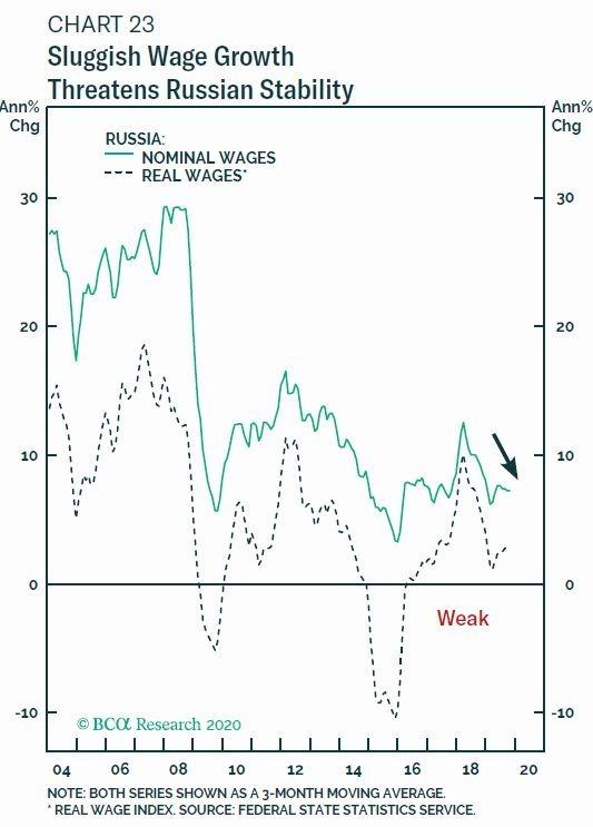 綠線:俄羅斯名目薪資年增率 虛線:俄羅斯實質薪資年增率 圖片:BCA