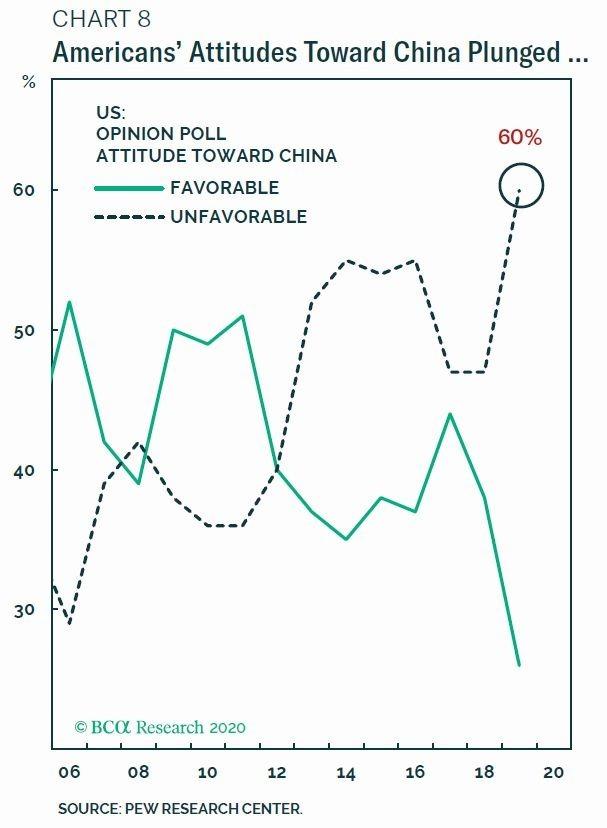 綠線:對中國感到友好的美國人比率 虛線:對中國感到厭惡的美國人比率 圖片:BCA