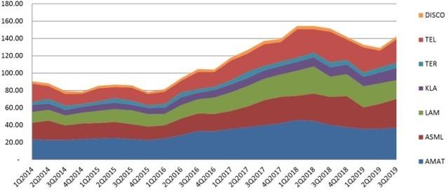 資料來源: 各公司公告