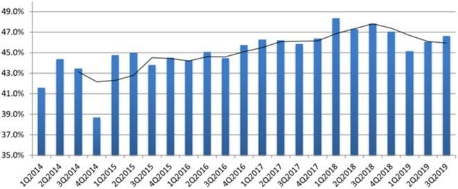 資料來源: 各公司公告, 全球半導體設備產業平均毛利率