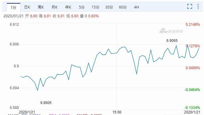 美元兌離岸人民幣江波走勢圖 圖片:Sina