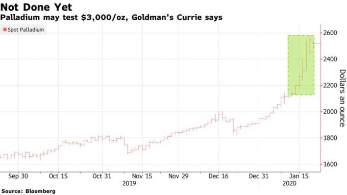 現貨鈀金今年以來飆漲近 30%。(來源:新浪財經)