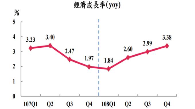第4季GDP創6個季度高點。(圖:主計總處提供)