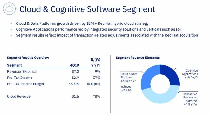 IBM 雲端和認知軟體部門營收優於預期 (圖片: ibm.com)
