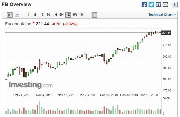臉書股價日線走勢 (圖片: Investing)