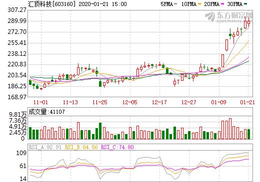 資料來源:東方財富網,匯頂股價日線走勢