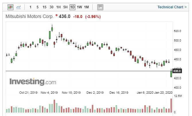 三菱汽車股價走勢日線圖 (圖片:Investing.com)