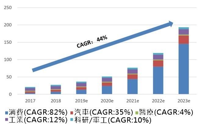 資料來源: Yole, 2017 年~2023 年 3D 感測主要細分領域市場規模 (億美元)
