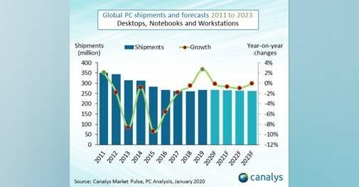 2019 年全球 PC 出貨量增長了 2.7%(圖片:gizmochina)