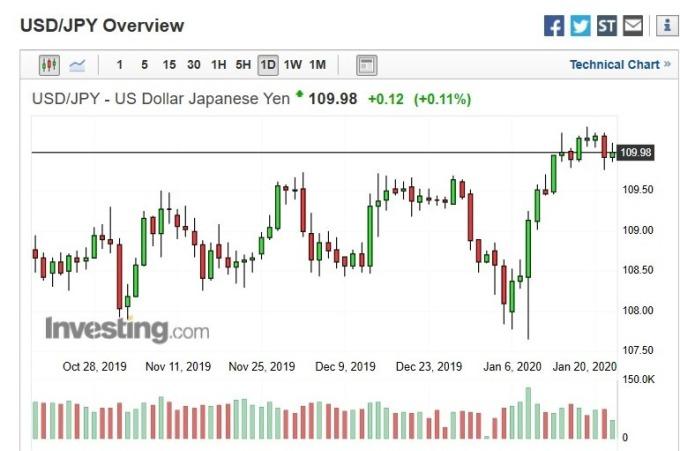 美元兌日圓匯價日 k 線圖
