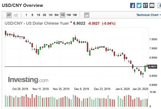 美元兌人民幣匯價日 k 線圖