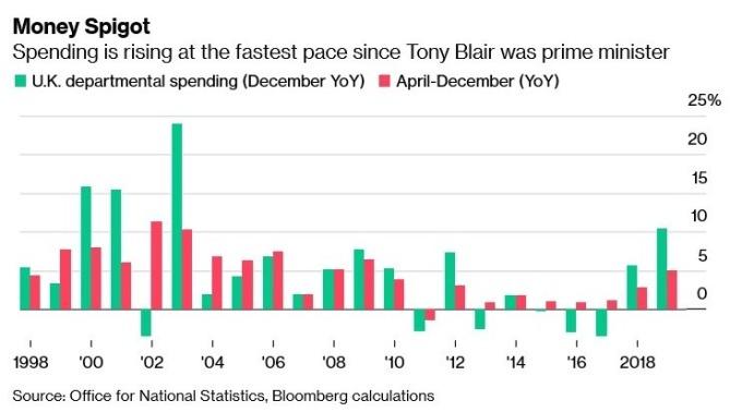 英國政府公共支出增長率 (圖:Bloomberg)