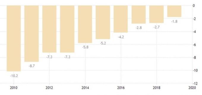 英國財政赤字佔 GDP 比例 (圖:Trading Economics)