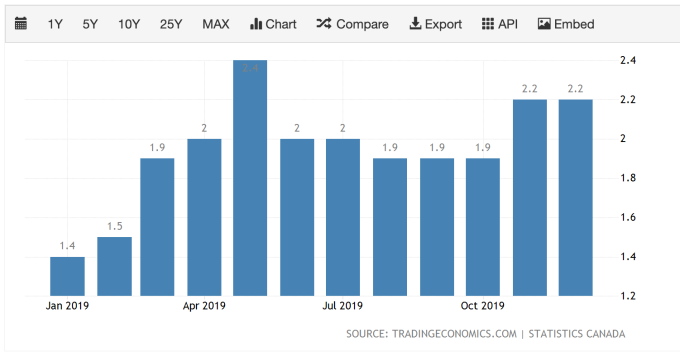 加拿大通膨率 (圖:TradingEconomics)