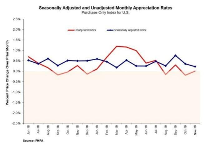 美國 FHFA 房價指數月增率 (圖:FHFA)