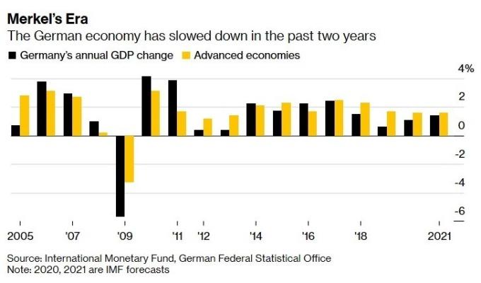 德國經濟於過去 2 年放緩 (圖:Bloomberg)