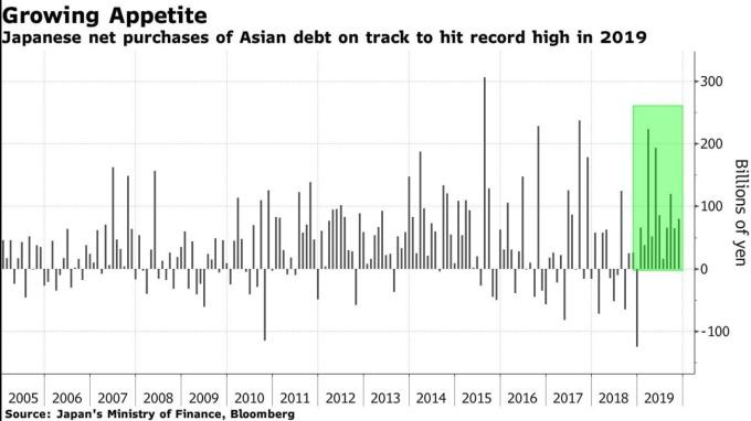 日本投資者購買亞洲新興市場債券規模 (圖:Bloomberg)