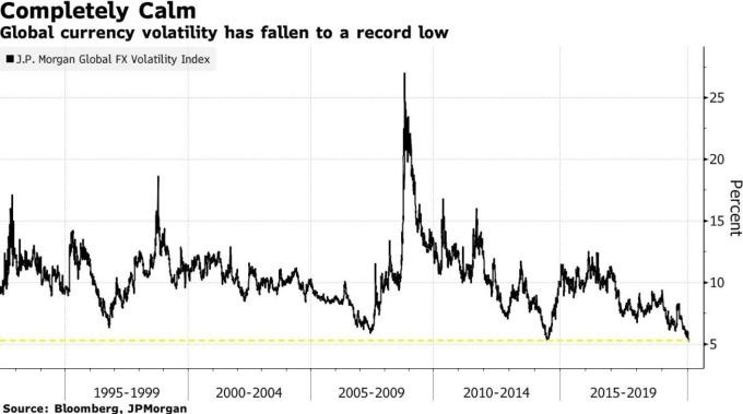 全球貨幣變動率 (圖:Bloomberg)