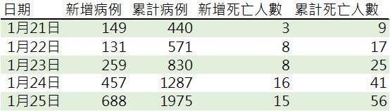 資料來源: 中國衛生健康委員會, 鉅亨網製表