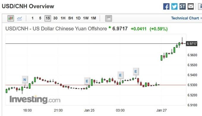 美元兌離岸人民幣匯價 15 分鐘 k 線圖