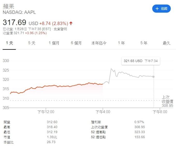 蘋果週二盤後股價飆高近 4%