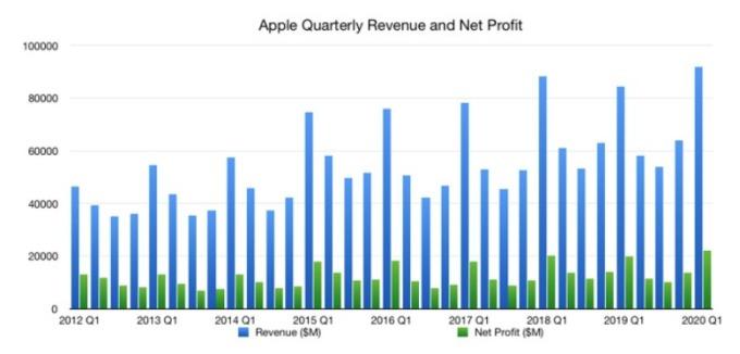 蘋果歷年每季營收、淨利表現。(圖片:appleinsider)