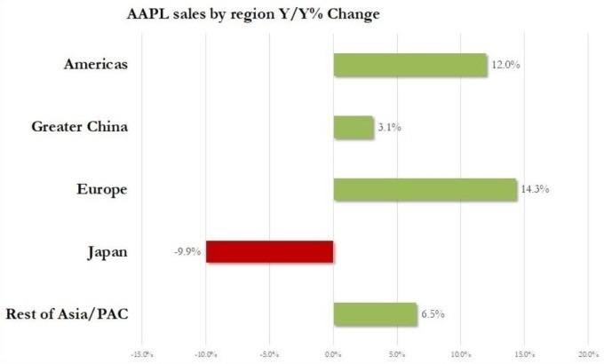 蘋果全球各地銷售(上到下),美國、大中華地區、歐洲、日本、其他亞太地區營收增長率 (圖:Zero Hedge)