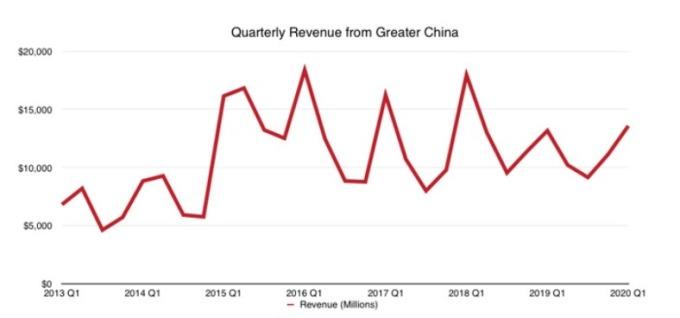 蘋果大中華地區營收恢復成長。(圖片:appleinsider)