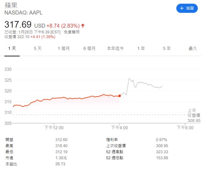 蘋果股價(圖:Google)