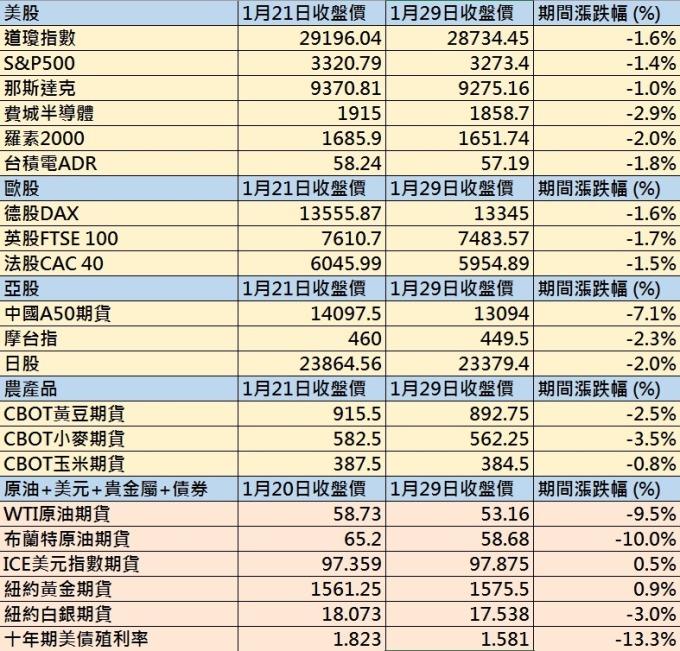 台股封關期間全球股指 + 主要期貨漲跌幅 圖片來源:anue 鉅亨網製表