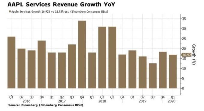 蘋果服務類淨收入增長率 (圖:Zero Hedge)