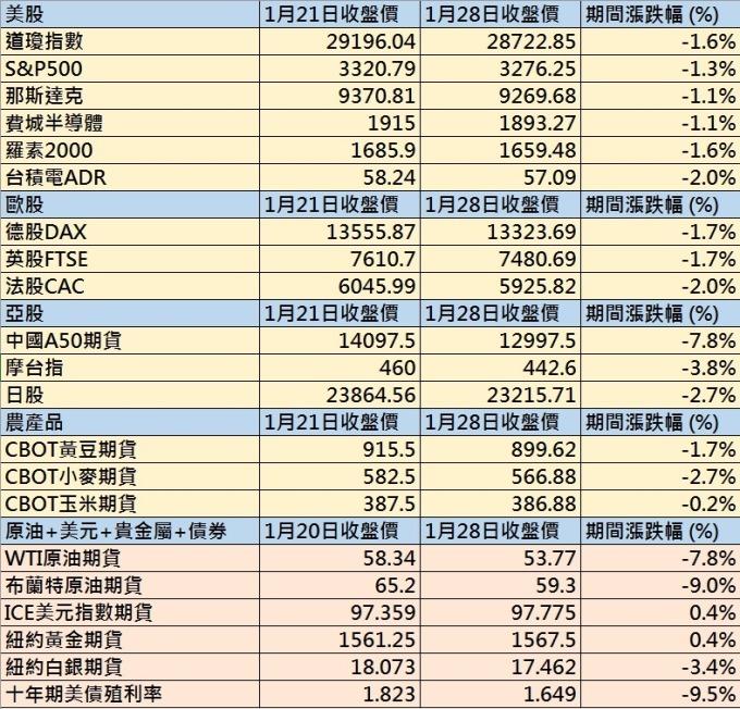 台股封關期間全球股指+主要期貨漲跌幅 圖片來源:anue 鉅亨網製表