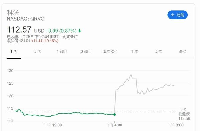 科沃股價(圖片:Google)