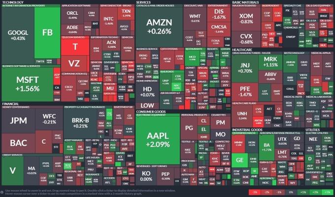 週三 (29 日)S&P 500 各類股表現 圖片:Finviz