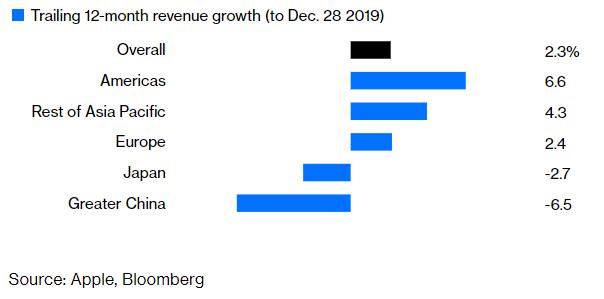 大中華地區受華為、小米等當地競爭者影響下,過去12個月貢獻蘋果手機營收來到負成長(圖:AFP)