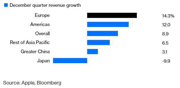 大中華地區不再是蘋果營熟成長的主角,且日本受手機契約而出現短期下滑(圖:Bloomberg)