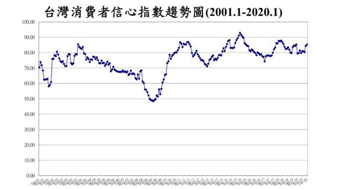 1月CCI來到85.30點,創去年5月以來高點。