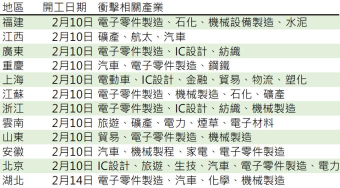 資料來源:鉅亨網彙整製表