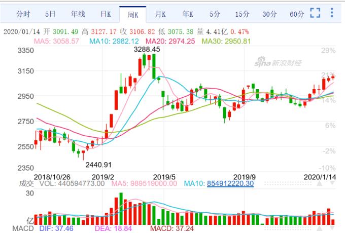(圖三;上證股價指數周 K 線圖,新浪網中國)