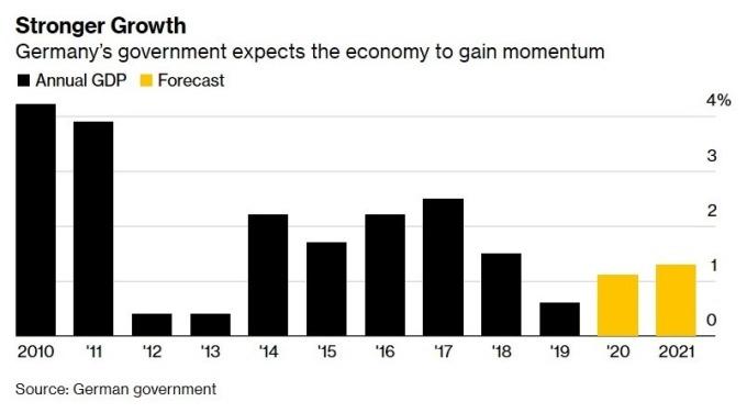 德國 GDP 增長率及增長率預估 (圖:Bloomberg)