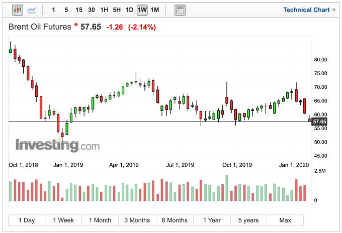 布蘭特原油日線價格走勢 (圖:Investing.com)