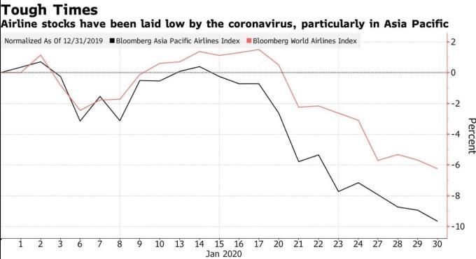武漢疫情造成航空業者股價下跌(圖:Bloomberg)