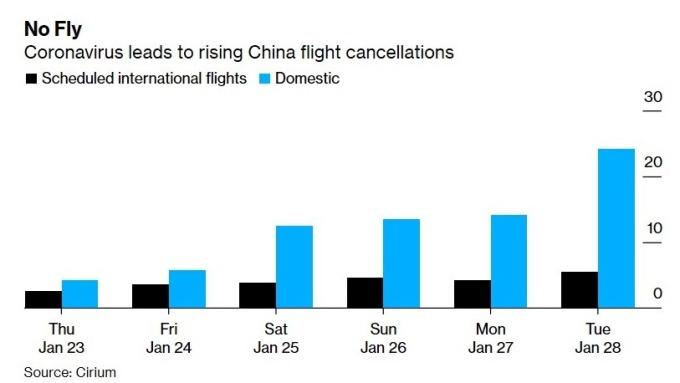 武漢疫情造成中國航班取消(圖:Bloomberg)