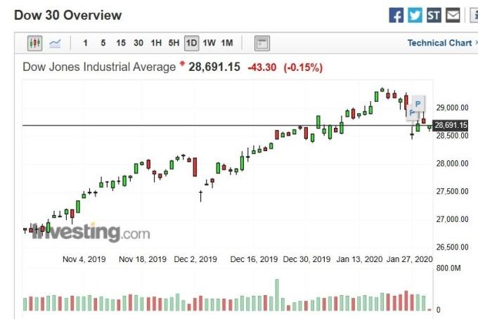 道瓊日 k 線圖 (圖:Investing.com)